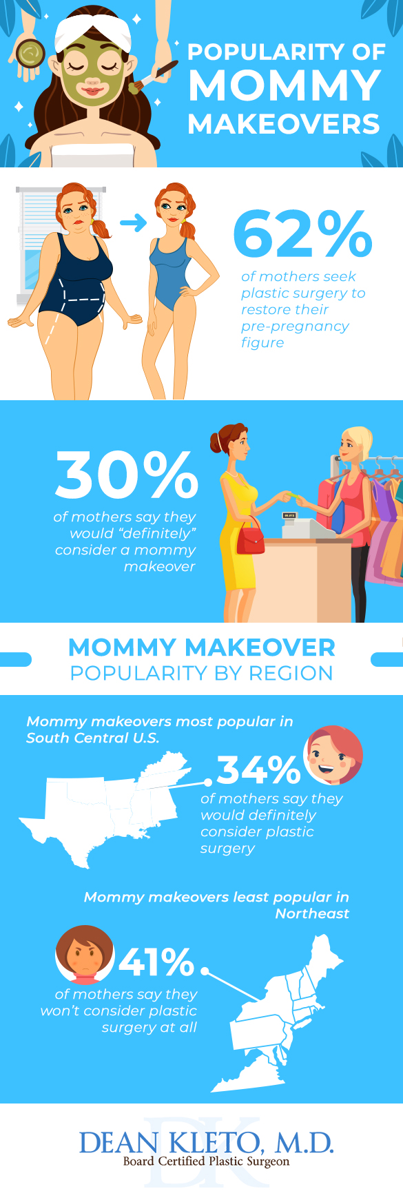 mommy makeover infographic - Knoxville plastic surgeon